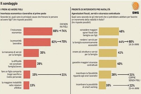 Meno figli in Italia: un genitore su 4 non lo rifarebbe
